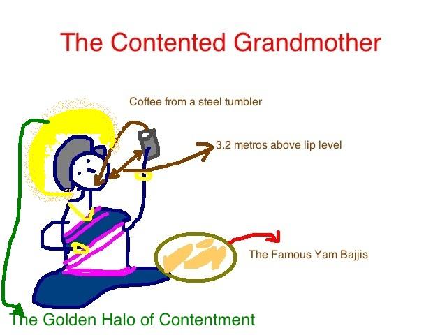 The Yam Bajji Gene